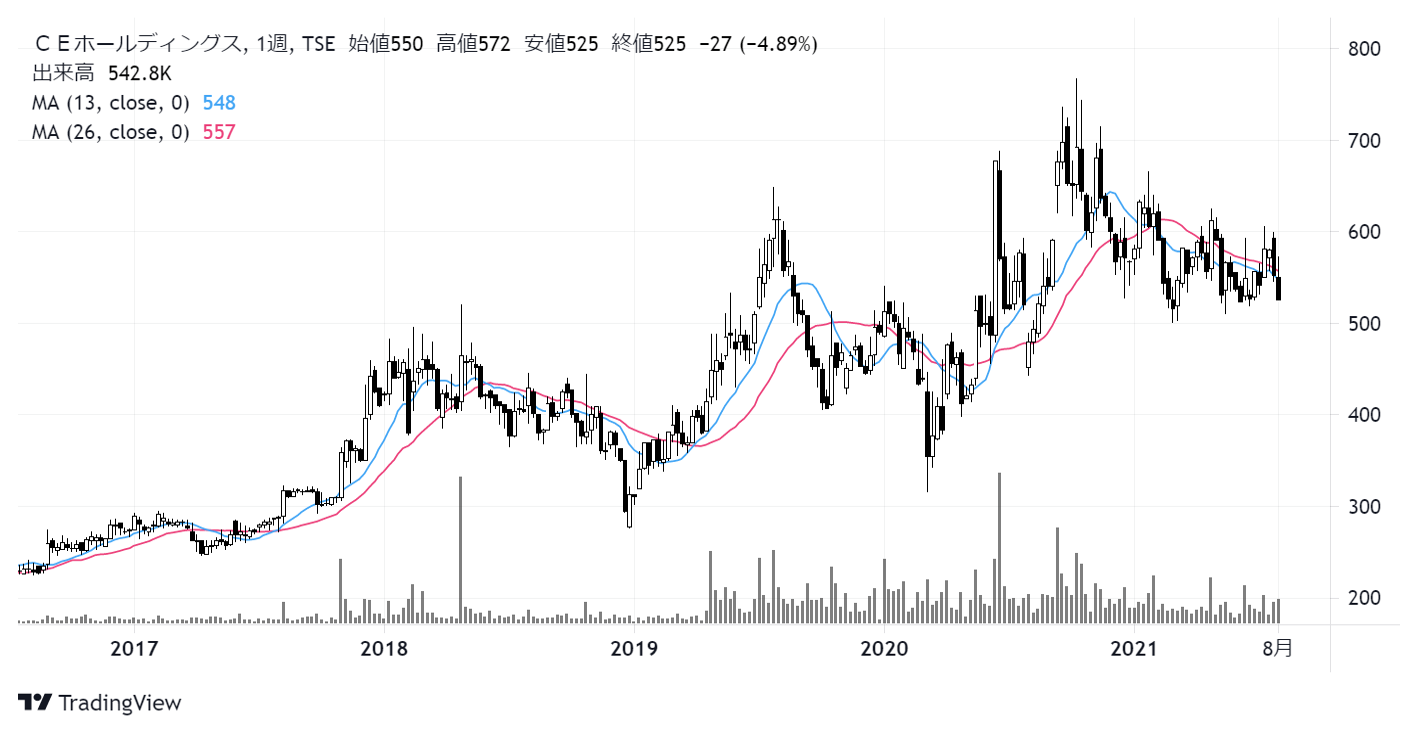 CEホールディングス(4320)株価チャート 週足5年