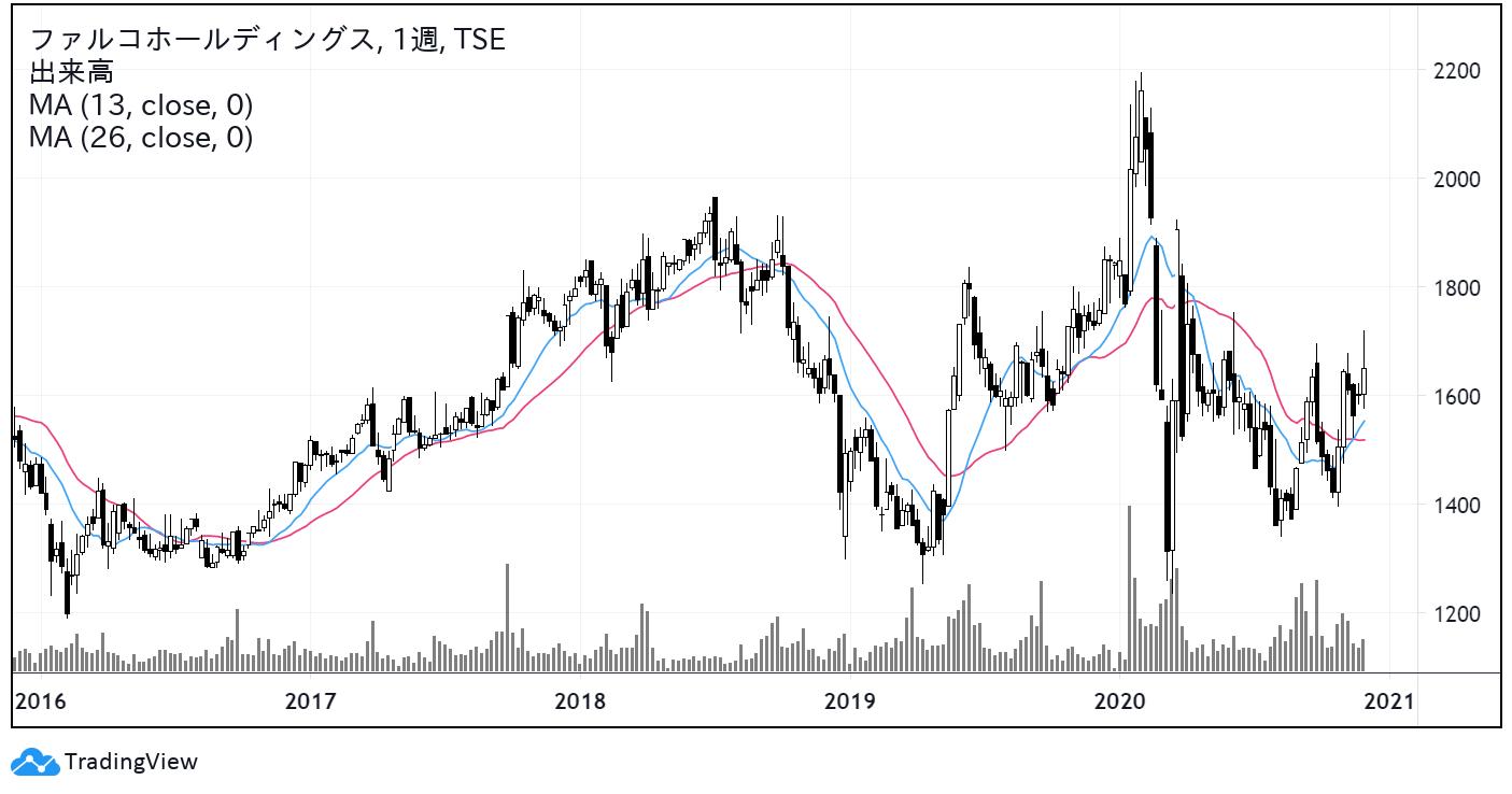 ファルコホールディングス(4671)株価チャート|週足5年