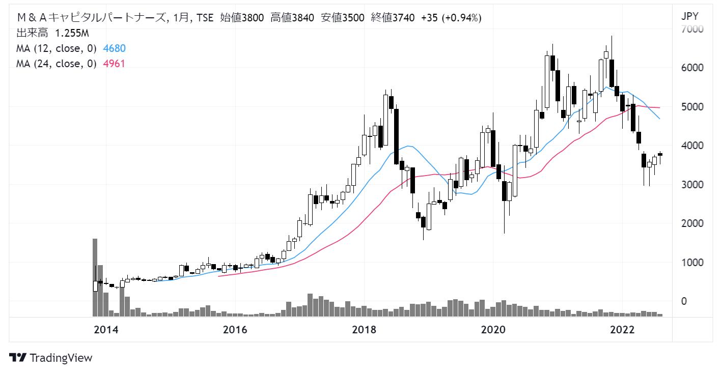 M&Aキャピタルパートナーズ(6080)株価チャート|月足10年