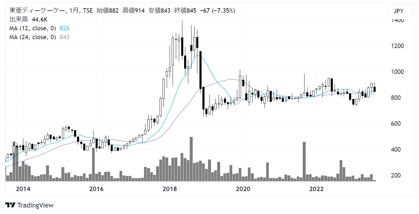東亜ディーケーケー(6848)株価チャート|月足10年