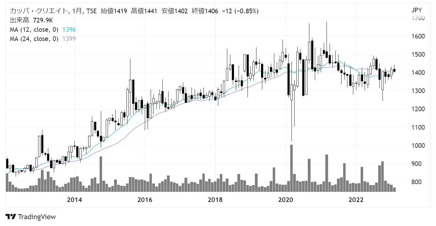 カッパ・クリエイト(7421)株価チャート|月足10年