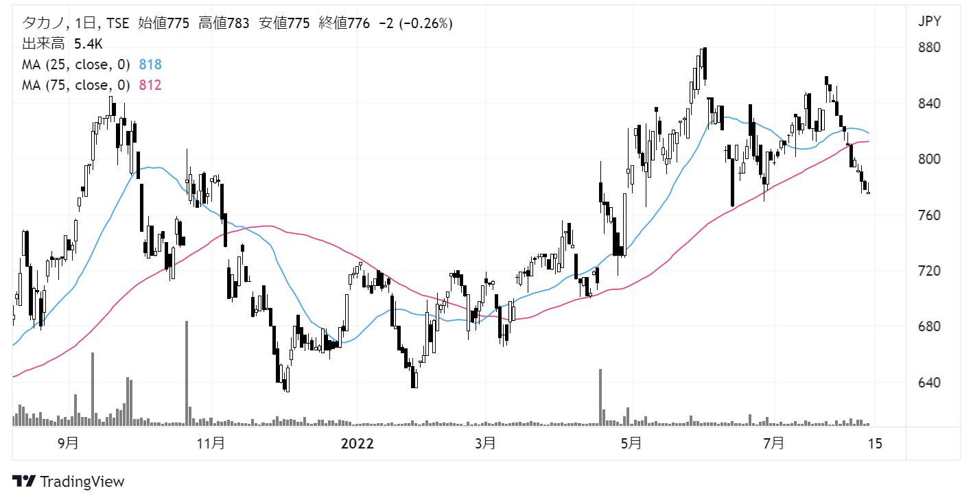 タカノ(7885)株価チャート|日足1年