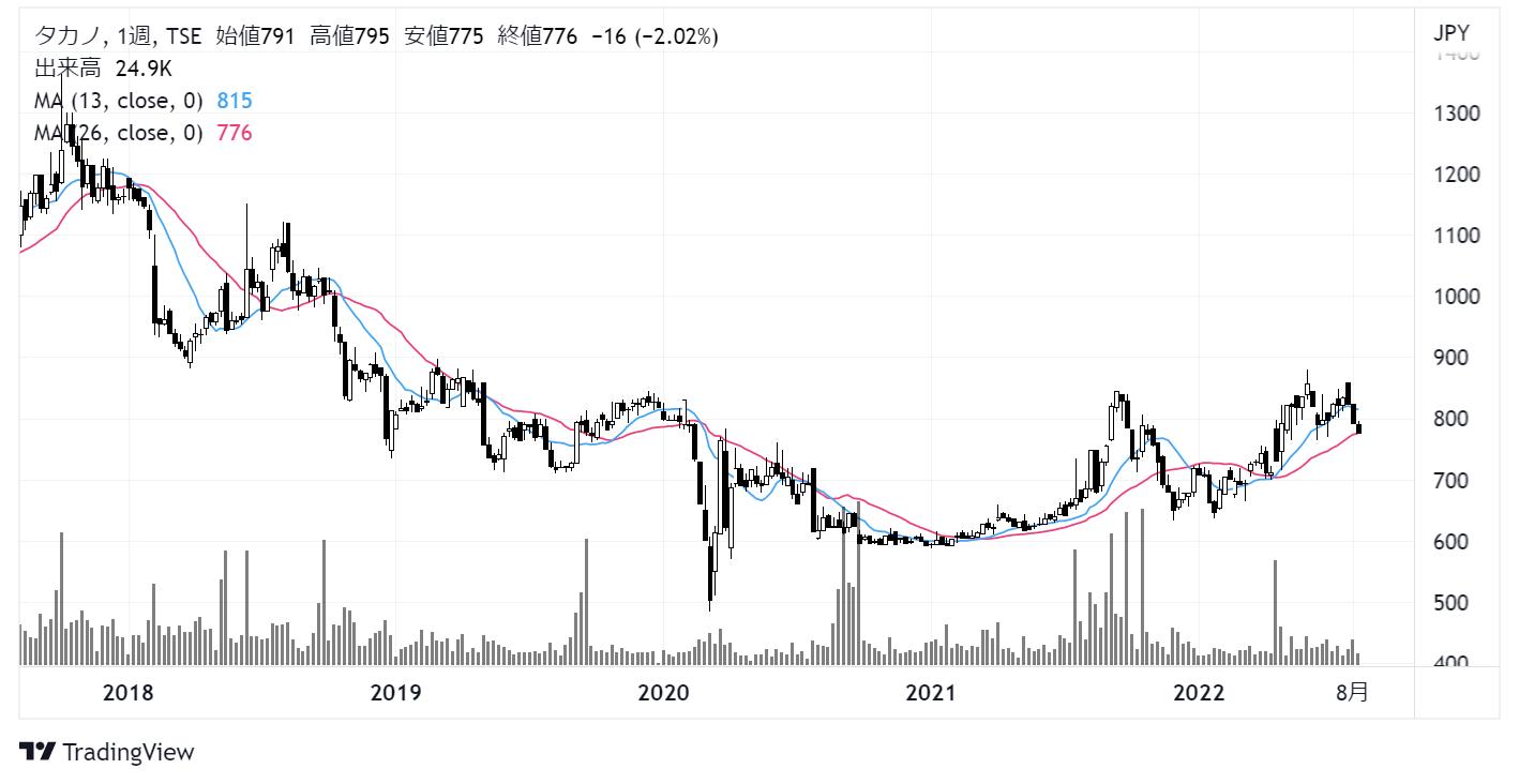 タカノ(7885)株価チャート|週足5年