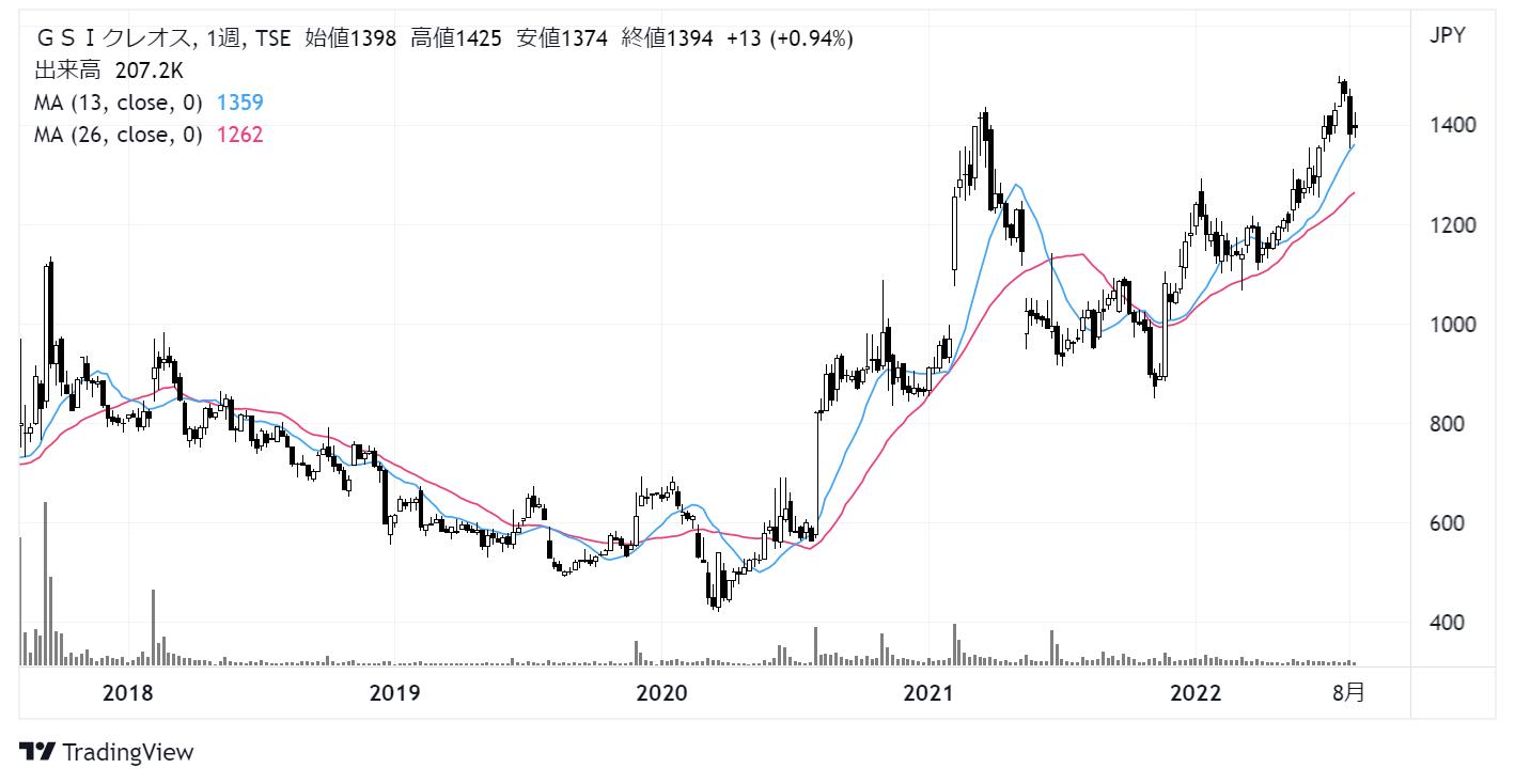 GSIクレオス(8101)株価チャート 週足5年