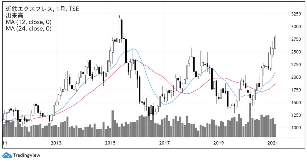 近鉄エクスプレス(9375)株価チャート|月足10年