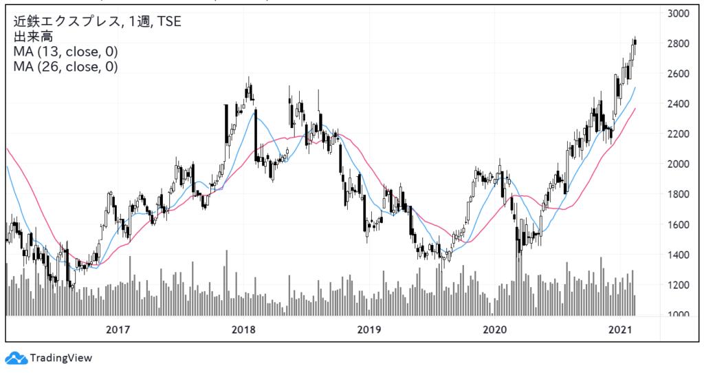 近鉄エクスプレス(9375)株価チャート|週足5年