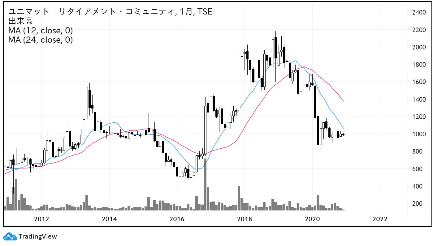 ユニマット リタイアメント・コミュニティ(9707)株価チャート|月足10年