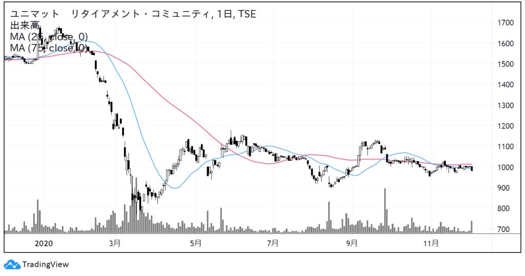 ユニマット リタイアメント・コミュニティ(9707)株価チャート 日足1年