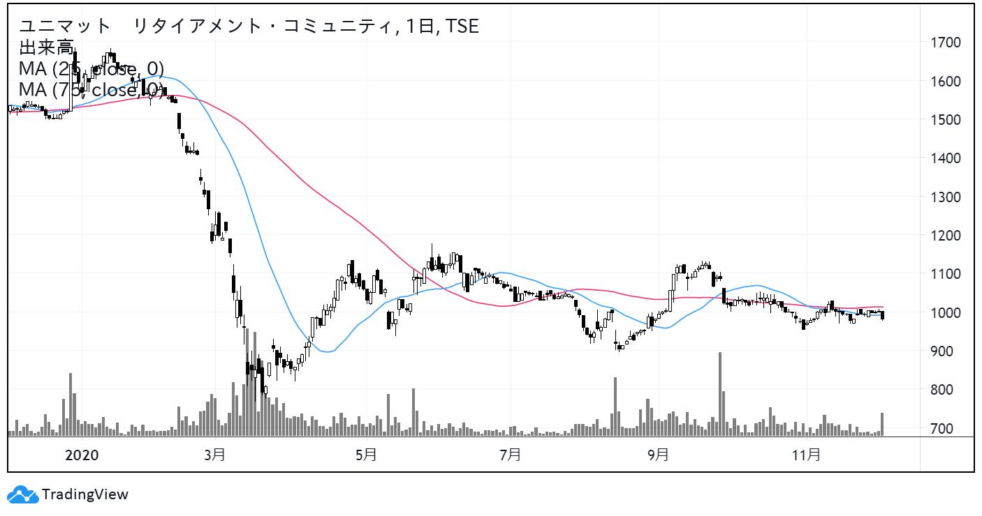 ユニマット リタイアメント・コミュニティ(9707)株価チャート|日足1年