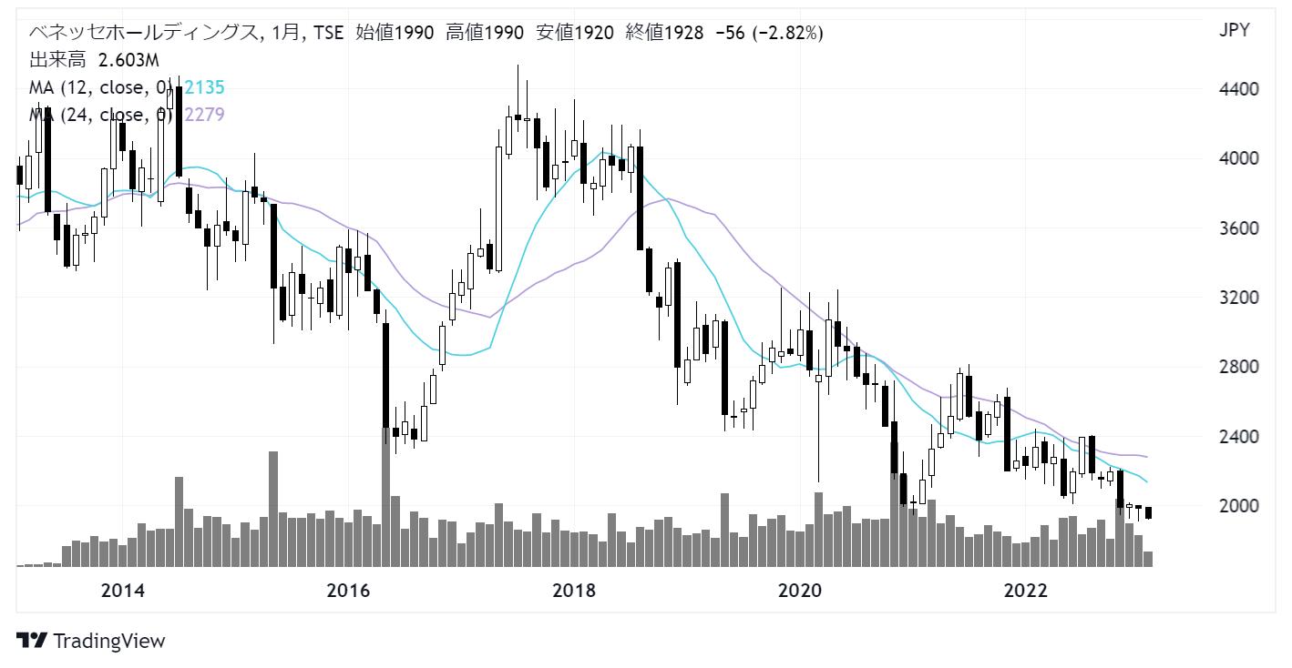 ベネッセホールディングス(9783)株価チャート|月足10年