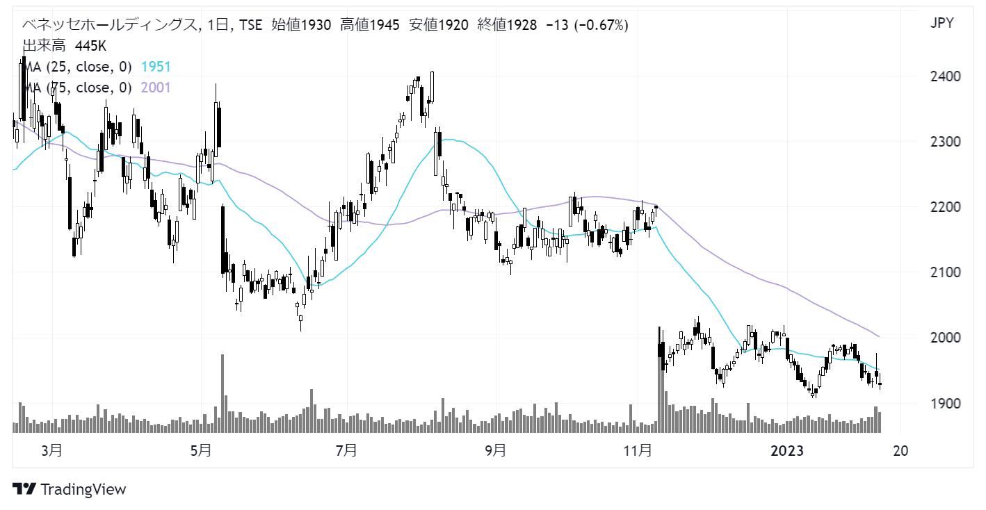 ベネッセホールディングス(9783)株価チャート|日足1年