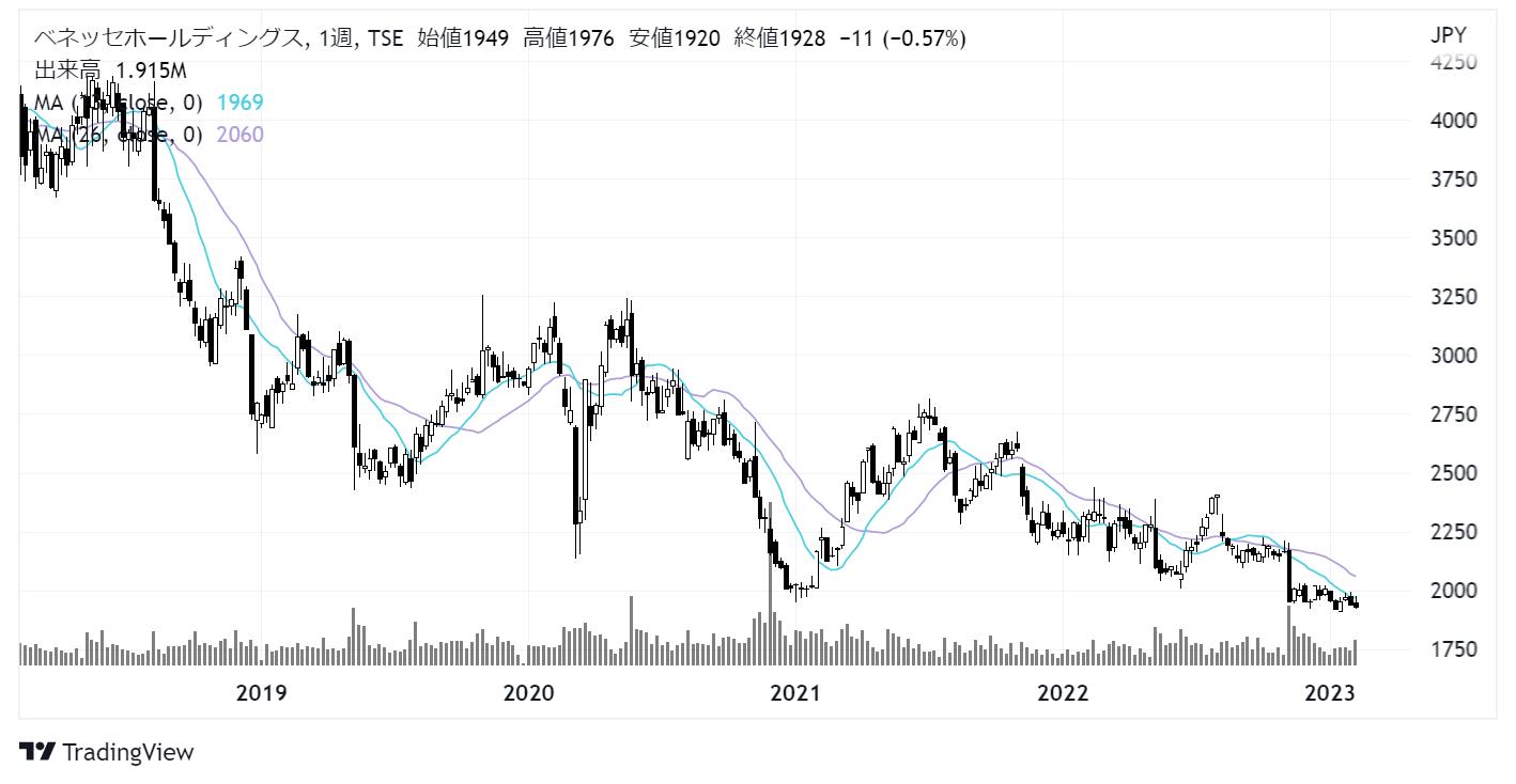 ベネッセホールディングス(9783)株価チャート|週足5年