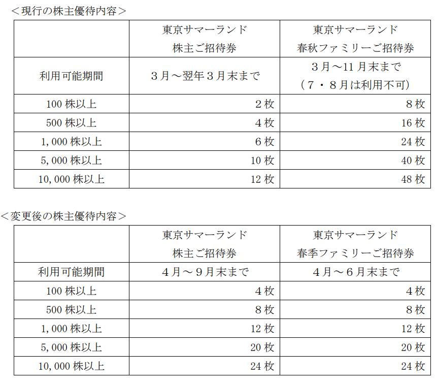 東京都競馬の東京サマーランド関連優待変更内容