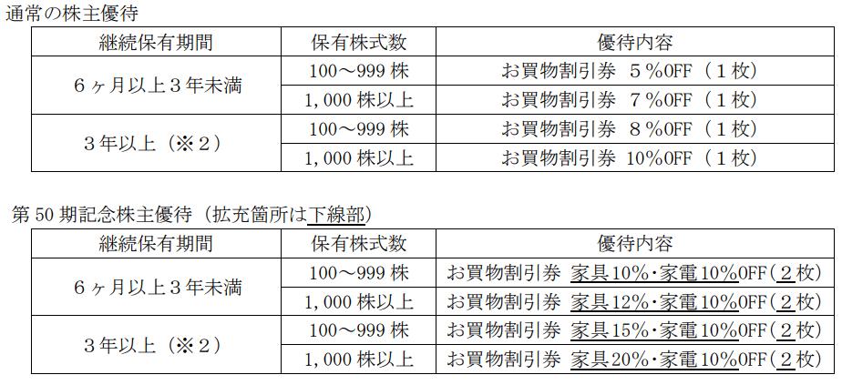 大塚家具2020年10月末分記念優待内容