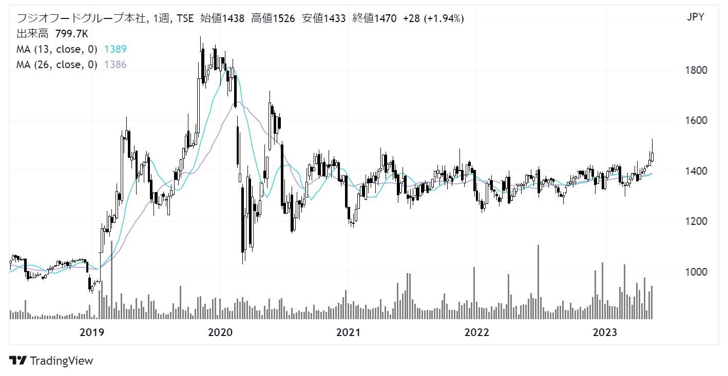 フジオフードグループ本社(2752)株価チャート|週足5年