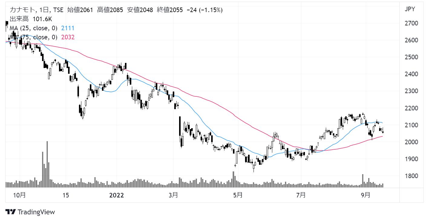 カナモト(9678)株価チャート|日足1年