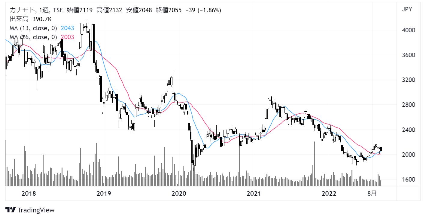 カナモト(9678)株価チャート|週足1年