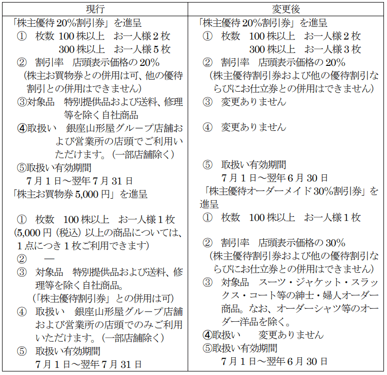 銀座山形屋(8215)優待変更内容