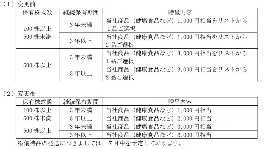 新田ゼラチン優待変更内容