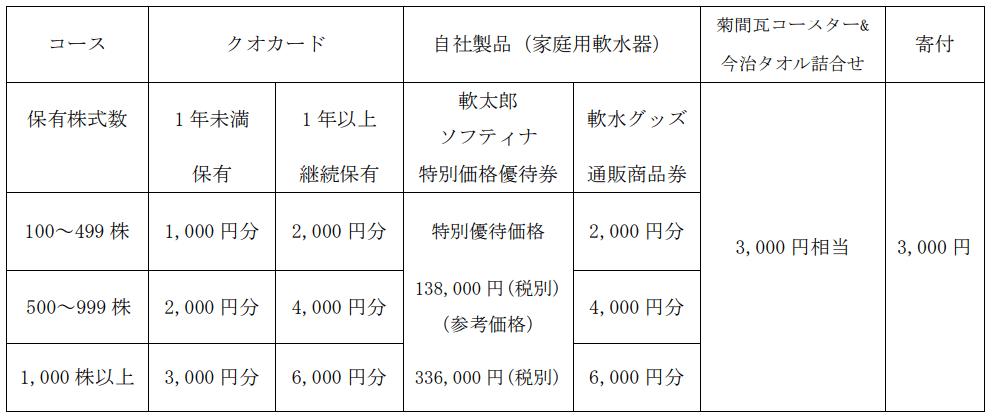 三浦工業通常の優待内容