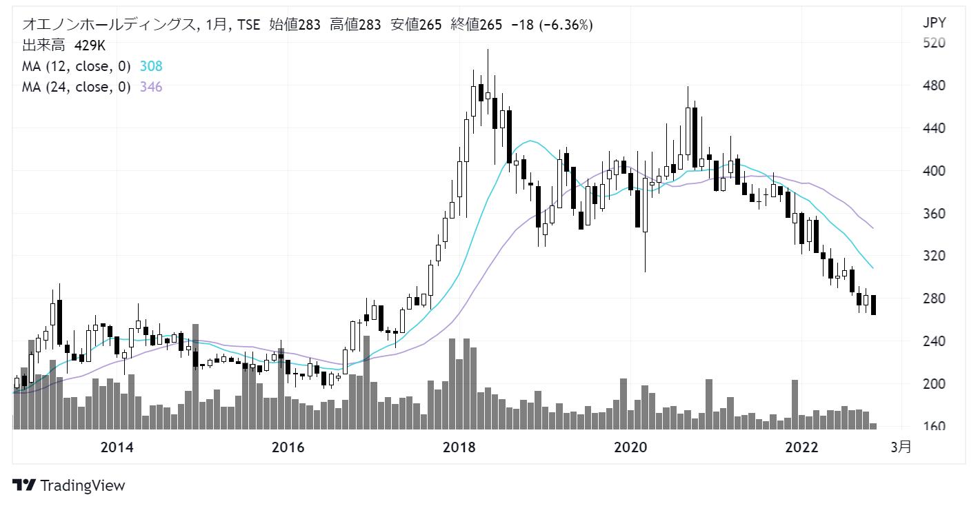 オエノンホールディングス(2533)株価チャート|月足10年