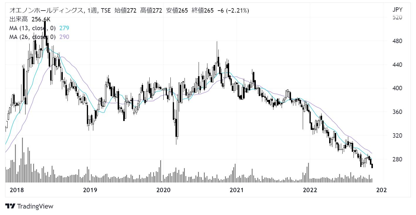 オエノンホールディングス(2533)株価チャート|週足5年