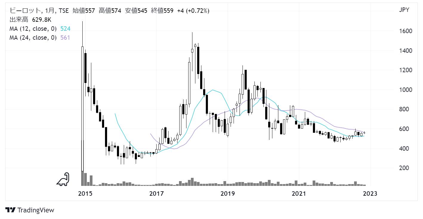 ビーロット(3452)株価チャート|月足10年