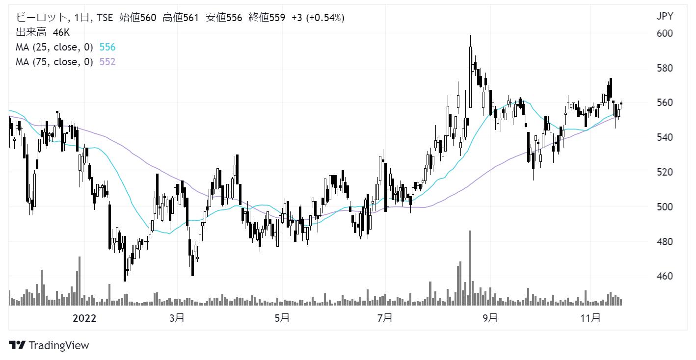 ビーロット(3452)株価チャート|日足1年