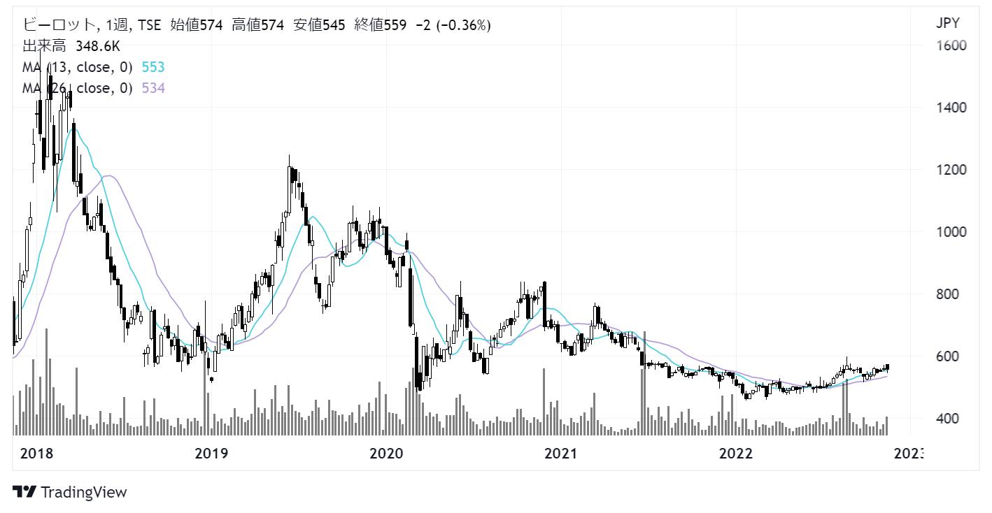 ビーロット(3452)株価チャート|週足5年