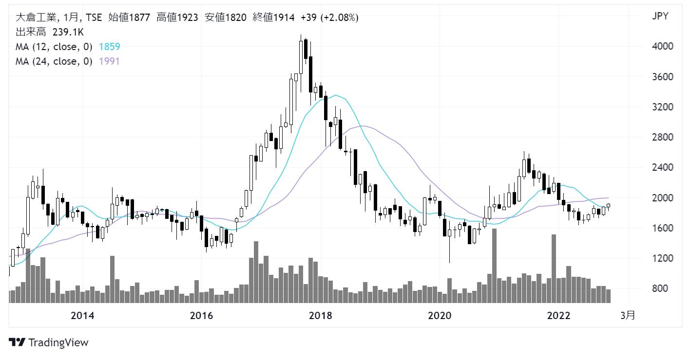 大倉工業(4221)株価チャート|月足10年