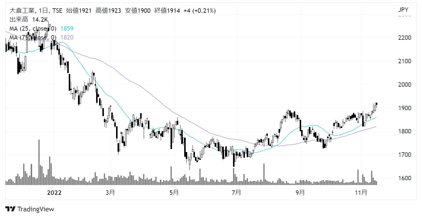 大倉工業(4221)株価チャート|日足1年