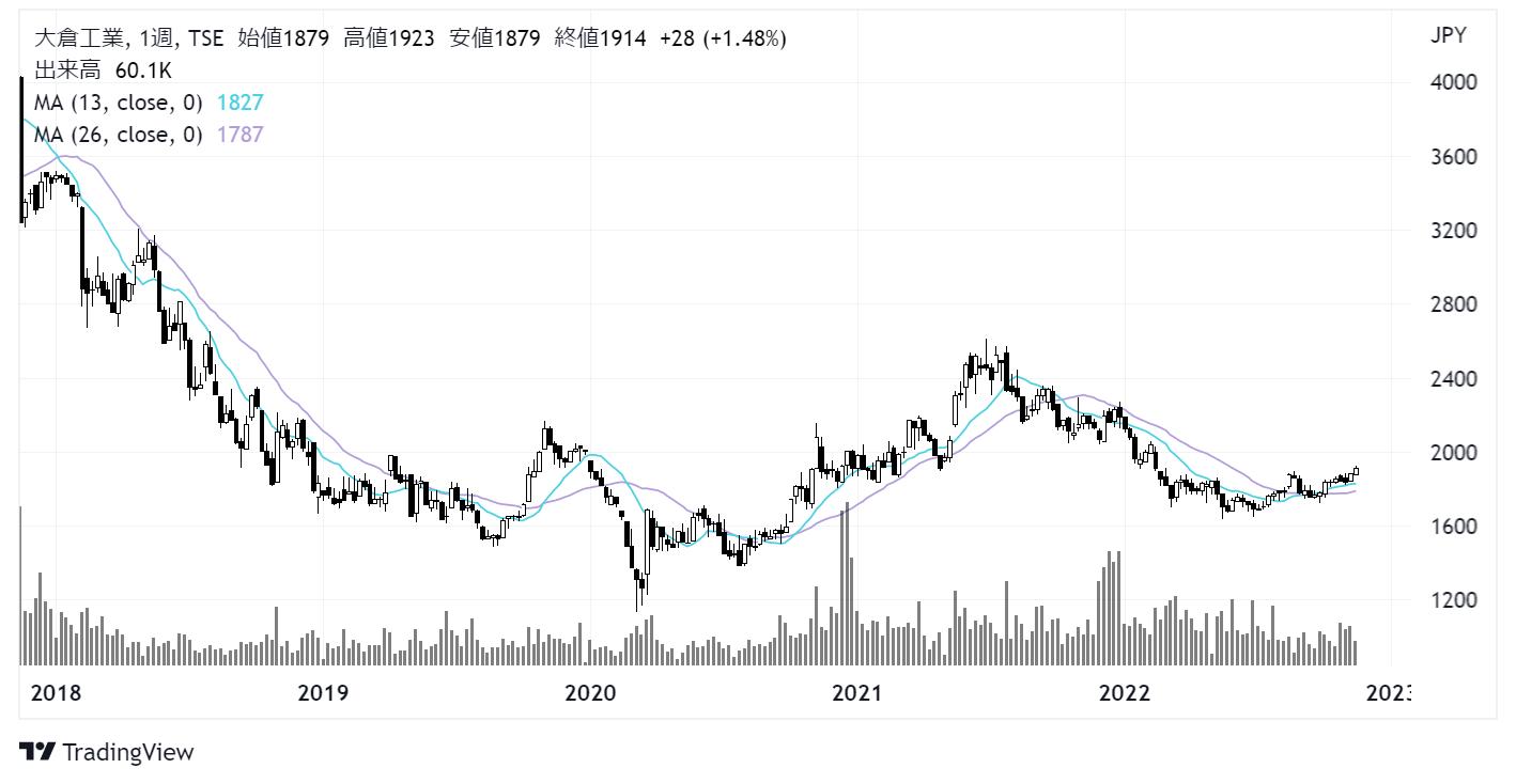 大倉工業(4221)株価チャート|週足5年
