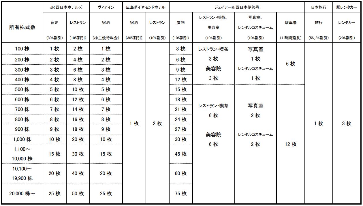 西日本旅客鉄道/JR西日本「JR西日本グループ株主優待割引」変更前優待内容