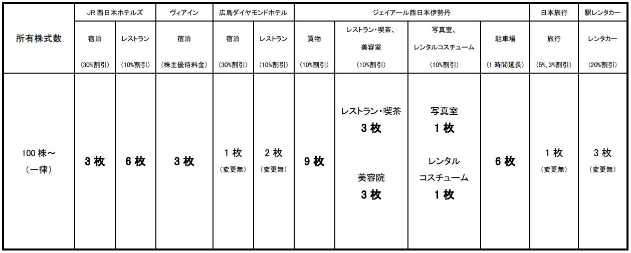 西日本旅客鉄道/JR西日本「JR西日本グループ株主優待割引」変更後優待内容