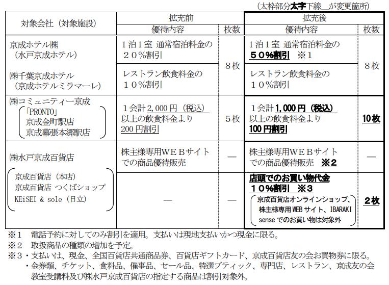 京成電鉄のグループサービス優待券変更内容
