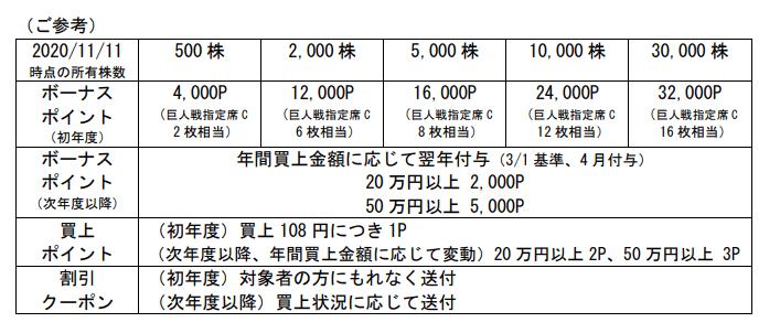 東京ドーム特別優待内容