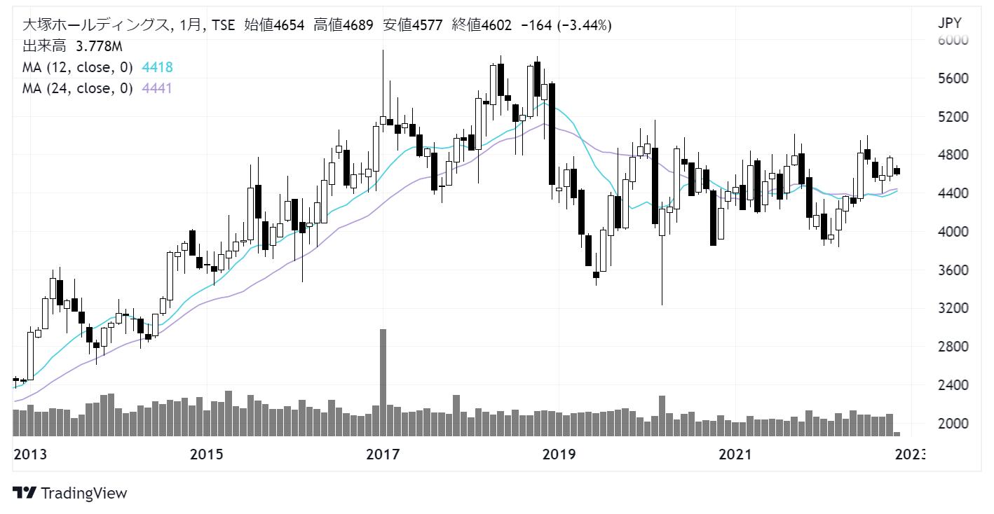 大塚ホールディングス (4578)株価チャート|月足10年
