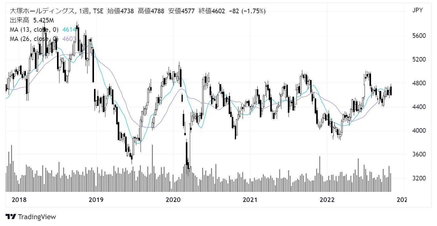 大塚ホールディングス (4578)株価チャート|週足5年
