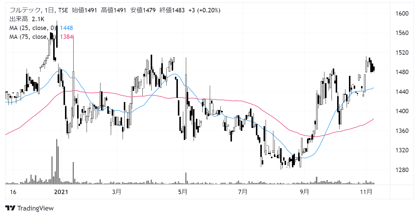 フルテック(6546)株価チャート|日足1年