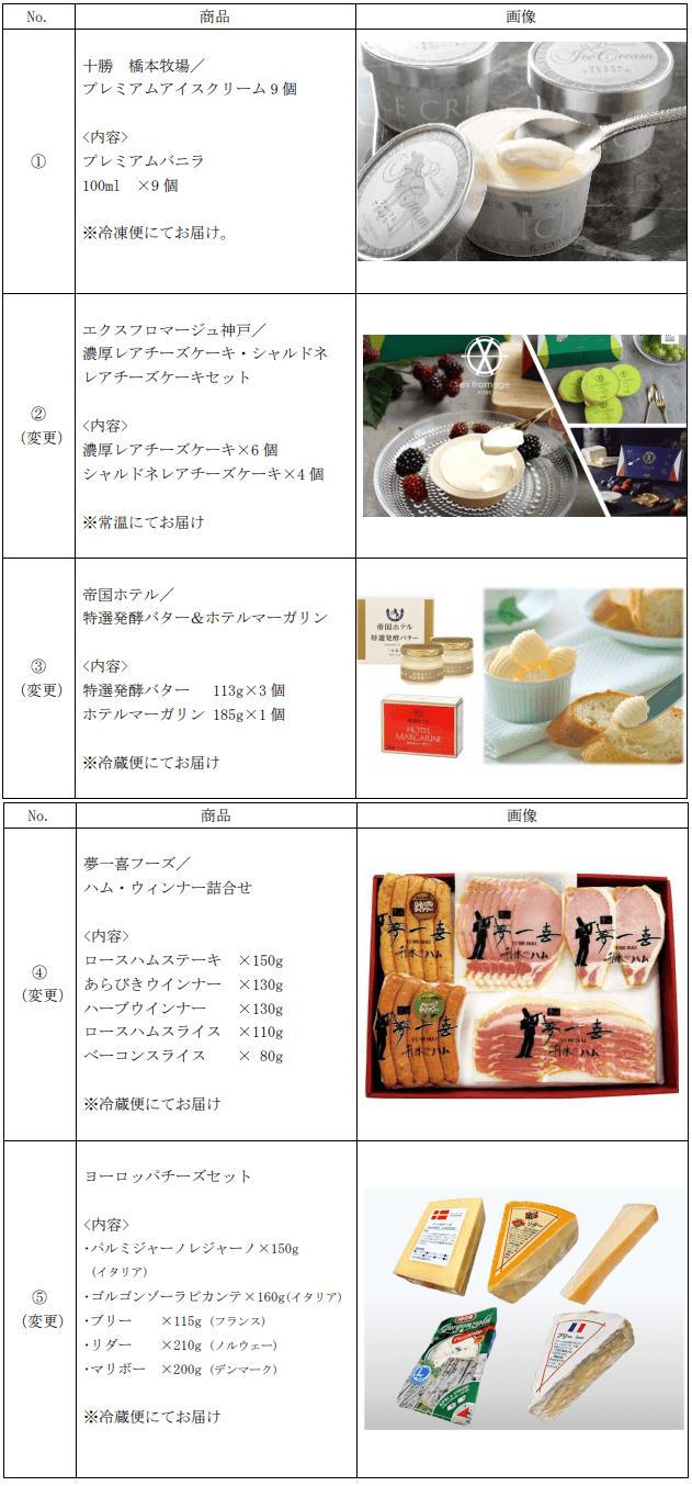 ラクト・ジャパン2021年5月末分カタログギフト内容