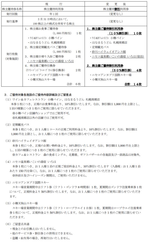 北海道中央バス優待変更内容