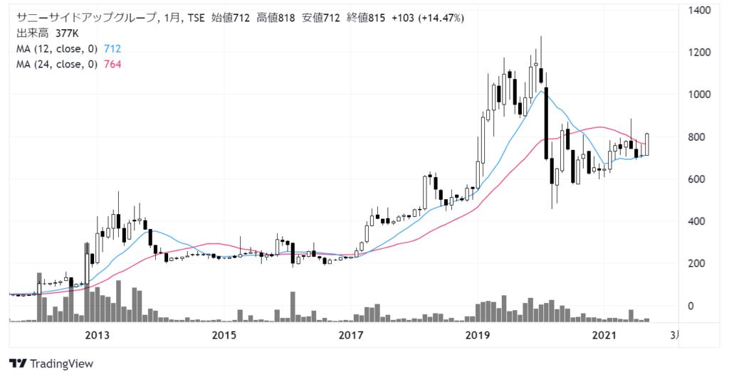サニーサイドアップグループ(2180)株価チャート 月足10年