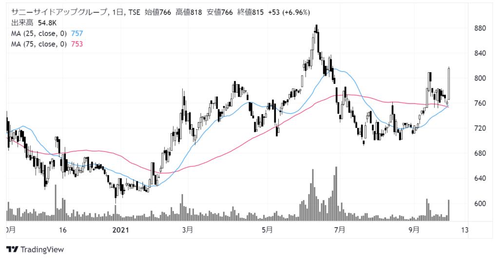 サニーサイドアップグループ(2180)株価チャート 日足1年