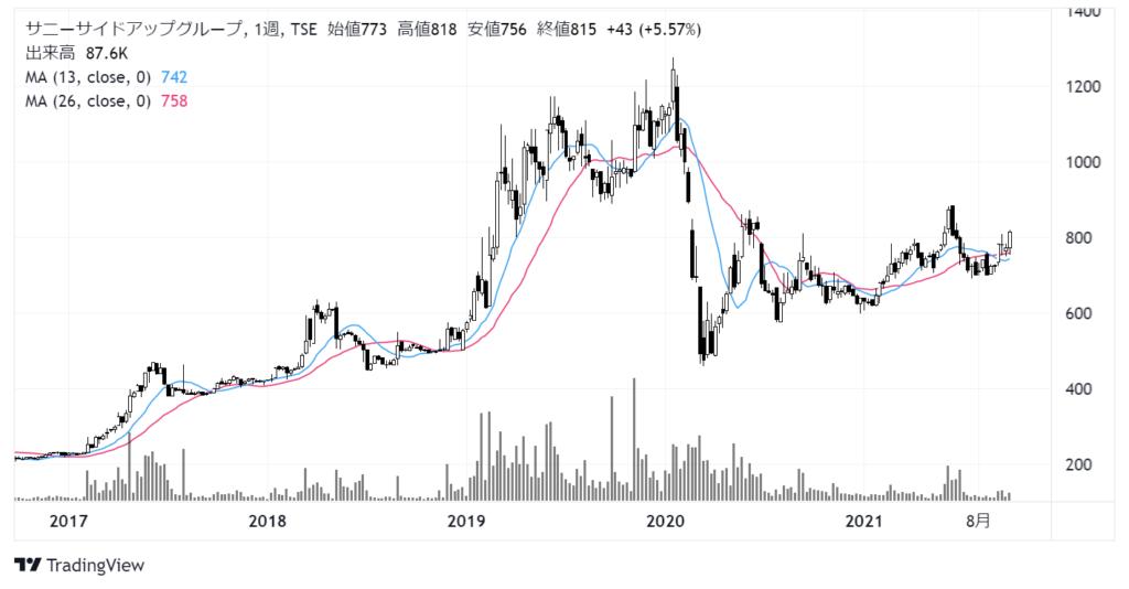 サニーサイドアップグループ(2180)株価チャート 週足5年
