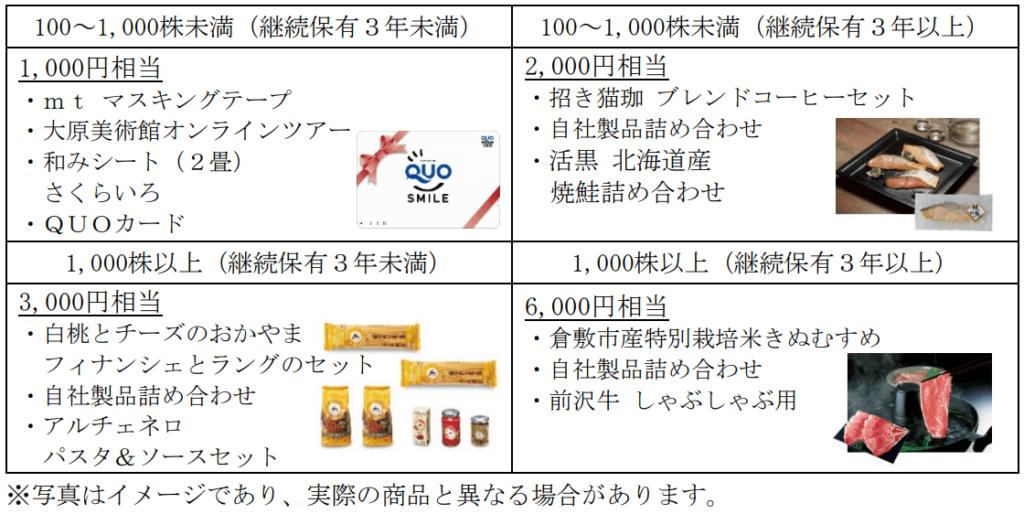 萩原工業2021年10月末分優待品